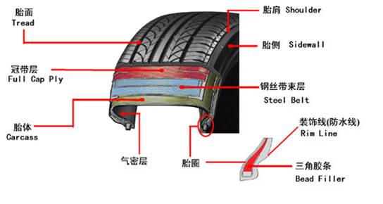Steel Cord For Radial Tires, 2+7*0.22, 3*7*0.2, 3+9+15*0.175+0.15